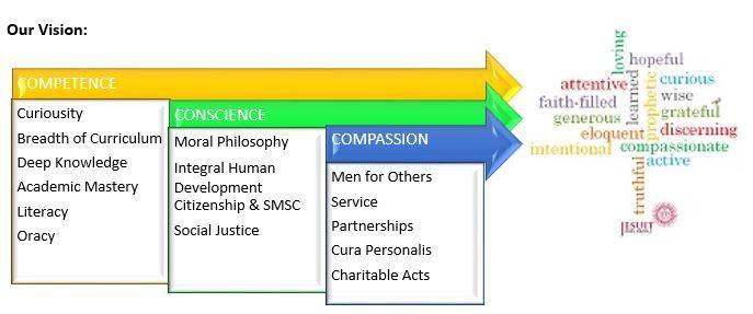 Curriculum Vision Diagram